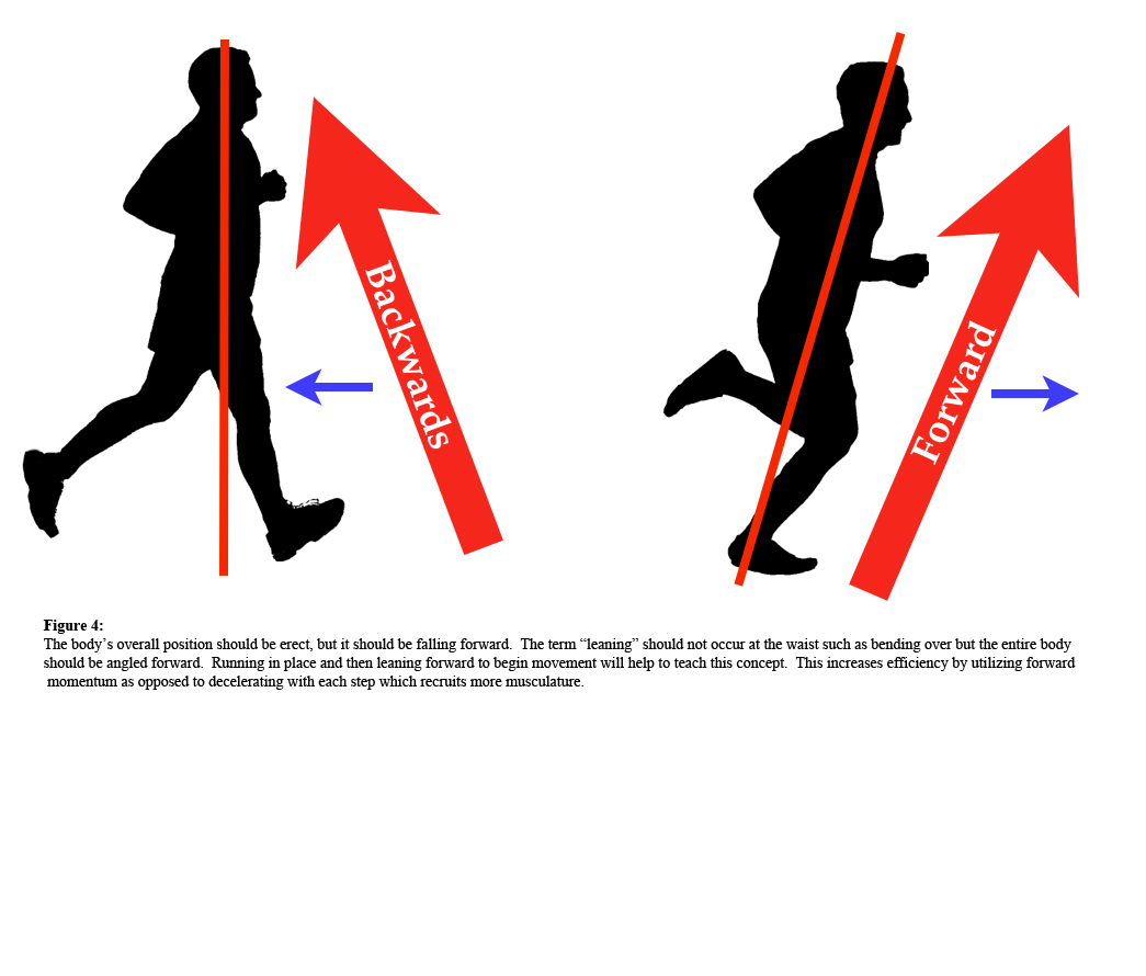 """Figure 4 - The body's overall position should be erect, but it should be falling forward. The term """"leaning"""" should not occur at the waist, such as bending over, but the entire body should be leaning forward. Running in place and then leaning forward to begin the movement will help to teach this concept. This increases efficiency by utilizing forward momentum, as opposed to decelerating with each step, which recruits more musculature."""