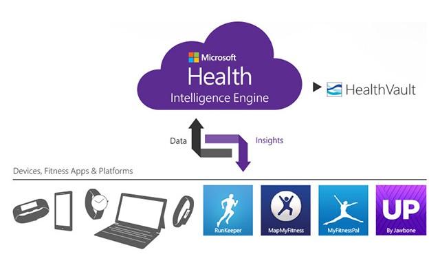 health-intelligence-engine-640x480-e1414697716367